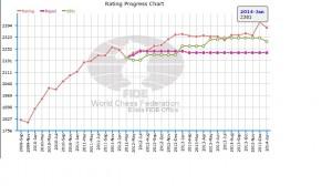 Arvindh Graph
